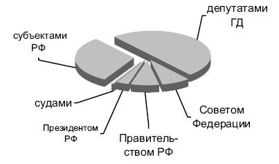 Рис. 5а
