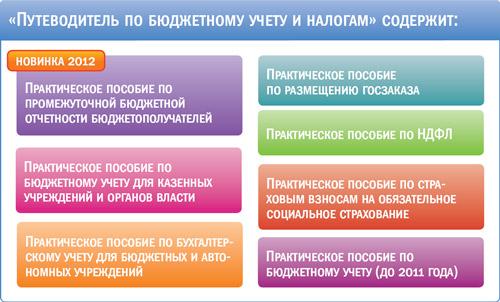 """""""Путеводитель по бюджетному учету и налогам"""" содержит"""
