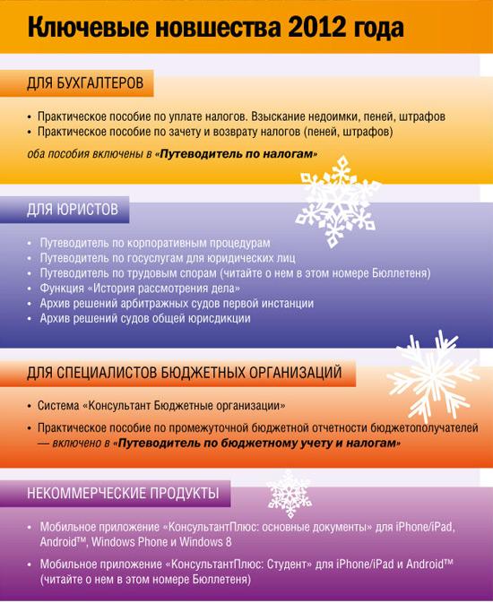 Ключевые новшества 2012 года