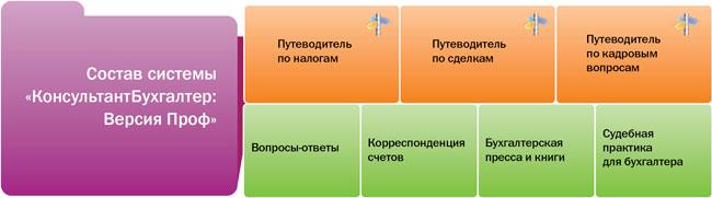 """Состав системы """"КонсультантБухгалтер: Версия Проф"""""""
