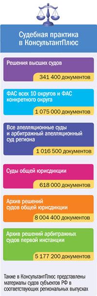 Материалы судов субъектов РФ в соответствующих региональных выпусках