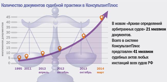 Количество документов судебной практики в КонсультантПлюс