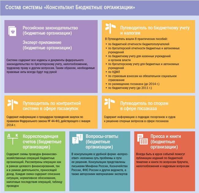 """Состав системы """"Консультант Бюджетные организации"""""""