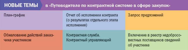 Новые темы: в Путеводителе по контрактной системе в сфере закупок