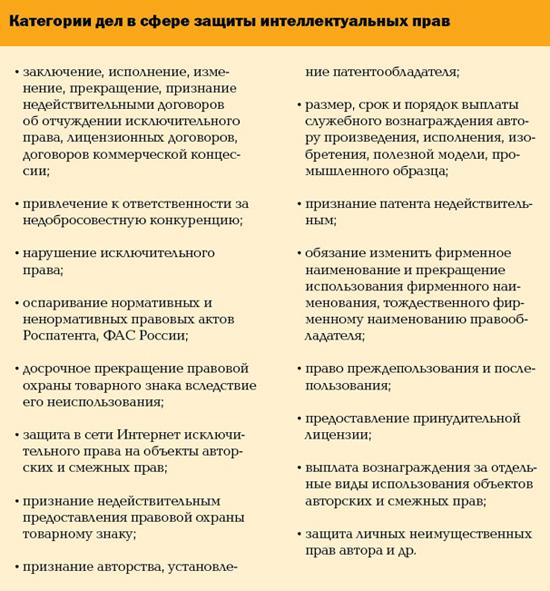 Категории дел в сфере защиты интеллектуальных прав