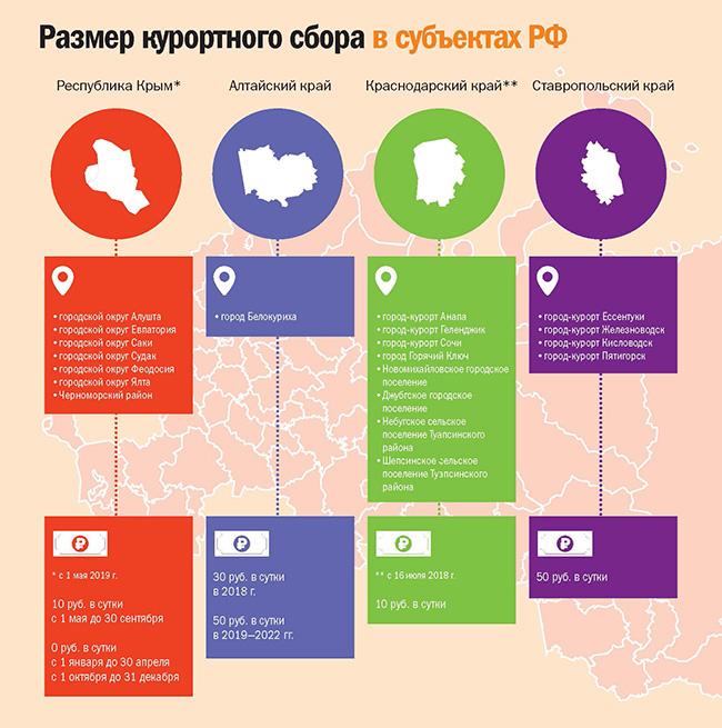 Размер курортного сбора в субъектах РФ
