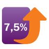 Ключевая ставка увеличена до 7,5% годовых