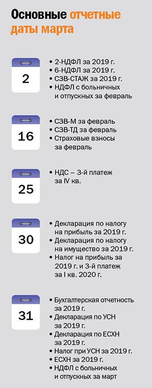 Основные отчетные даты марта